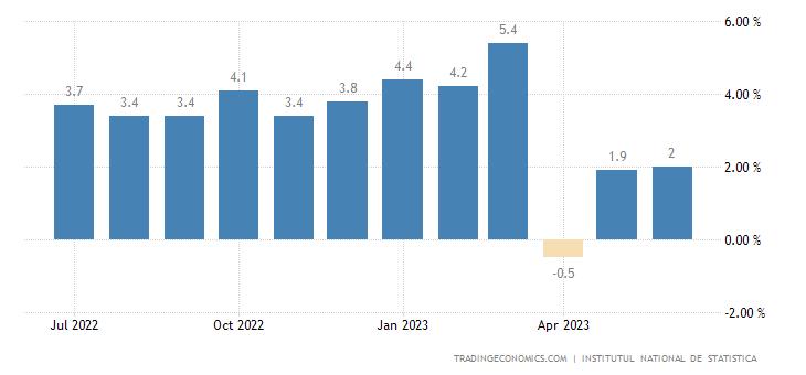 Romania Retail Sales YoY