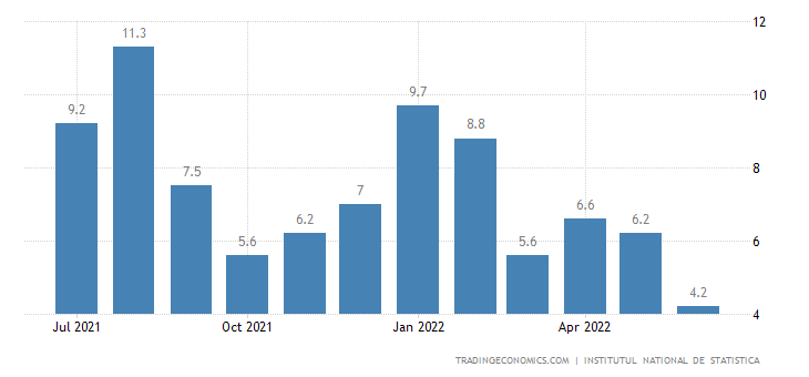 Romania Retail Sales YoY