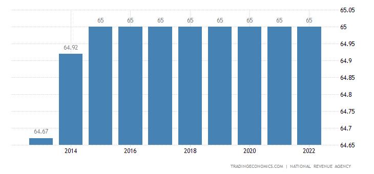 Romania Retirement Age - Men