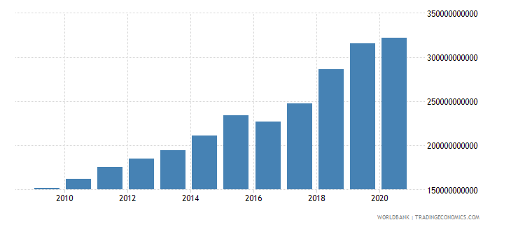 romania revenue excluding grants current lcu wb data