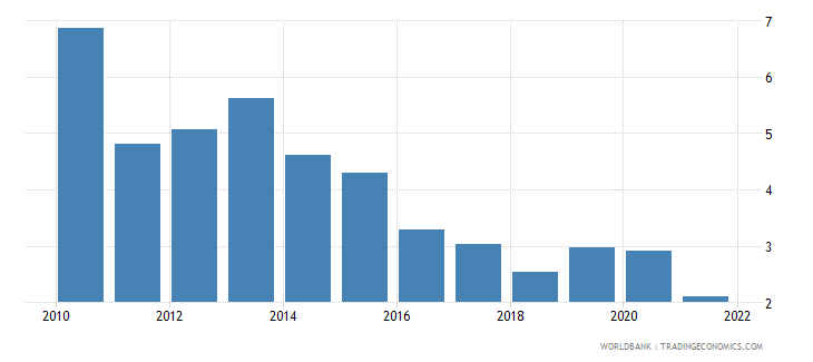 romania risk premium on lending prime rate minus treasury bill rate percent wb data