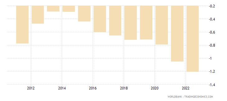 romania rural population growth annual percent wb data