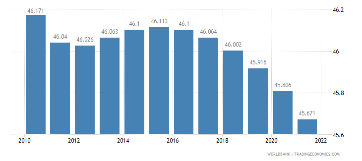 romania rural population percent of total population wb data