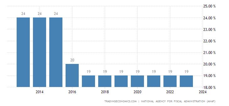 Romania Sales Tax Rate | VAT
