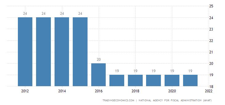 Romania Sales Tax Rate - VAT