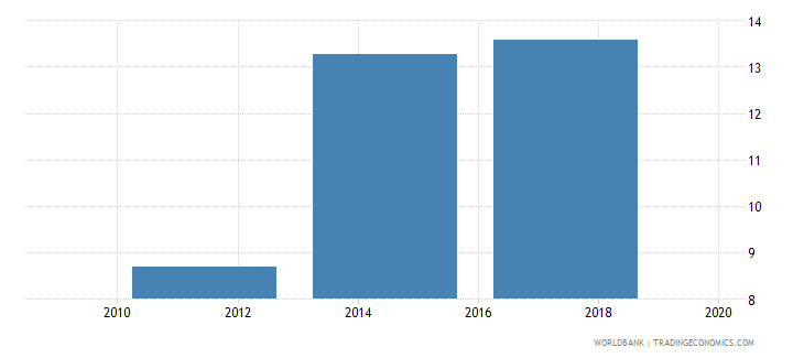 romania saved at a financial institution in the past year percent age 15 gfd wb data