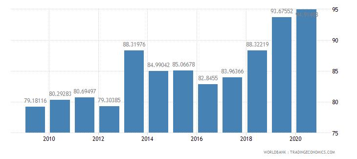 romania school enrollment preprimary percent gross wb data