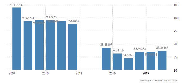 romania school enrollment primary female percent gross wb data