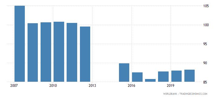 romania school enrollment primary male percent gross wb data