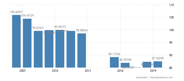romania school enrollment primary percent gross wb data