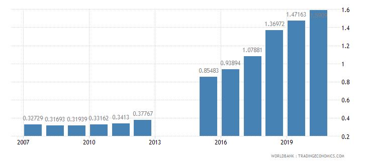 romania school enrollment primary private percent of total primary wb data
