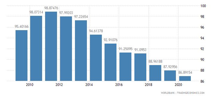 romania school enrollment secondary male percent gross wb data