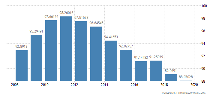 romania school enrollment secondary percent gross wb data
