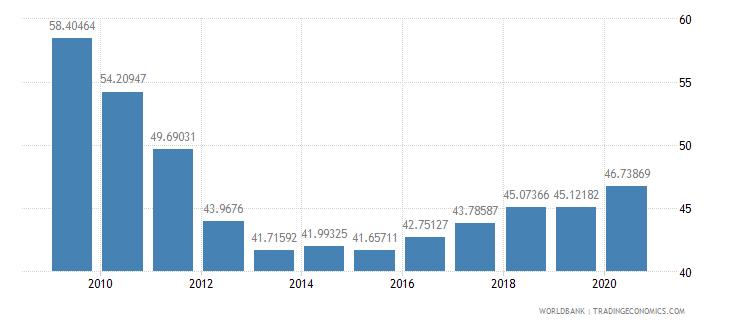 romania school enrollment tertiary male percent gross wb data