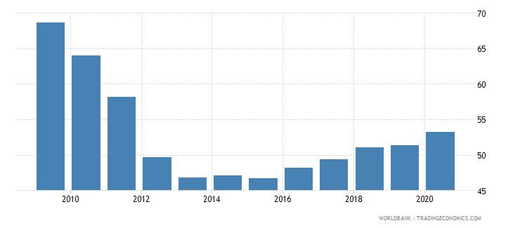 romania school enrollment tertiary percent gross wb data