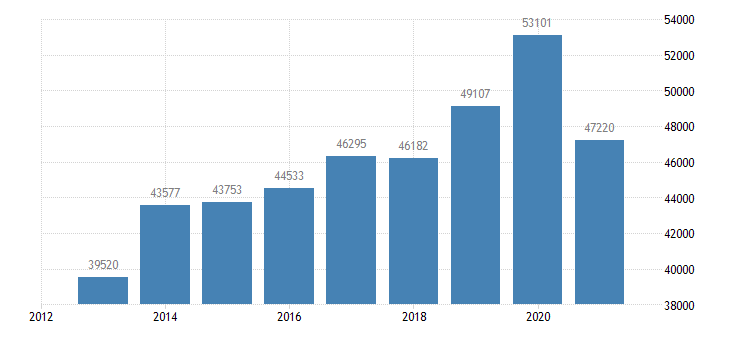 romania sea transport of goods eurostat data