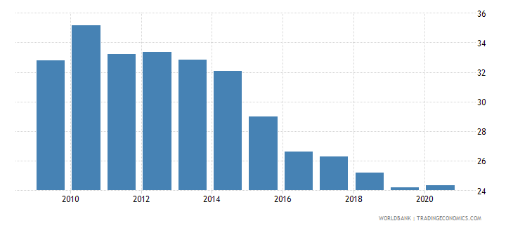 romania self employed total percent of total employed wb data