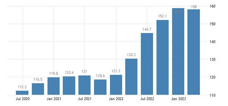 romania service producer prices cargo hling eurostat data