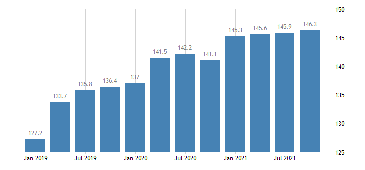 romania service producer prices cleaning activities eurostat data