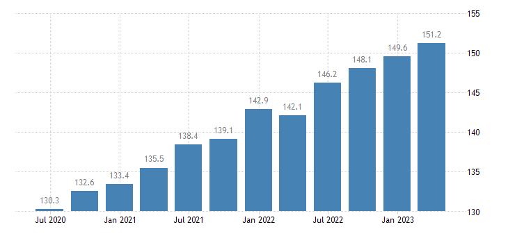 romania service producer prices employment activities eurostat data
