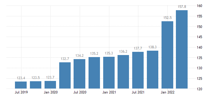 romania service producer prices postal courier activities eurostat data