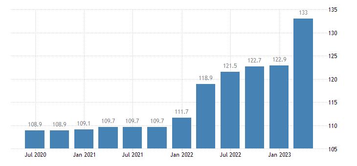 romania service producer prices warehousing storage eurostat data