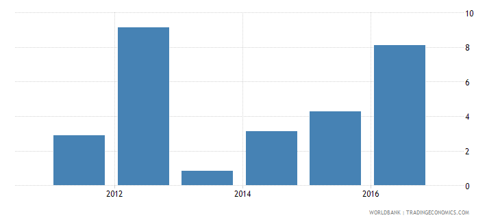 romania services etc  value added annual percent growth wb data