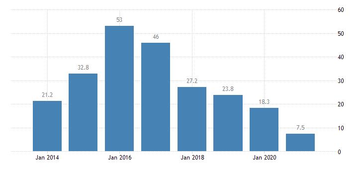 romania severe housing deprivation rate tenant rent at market price eurostat data
