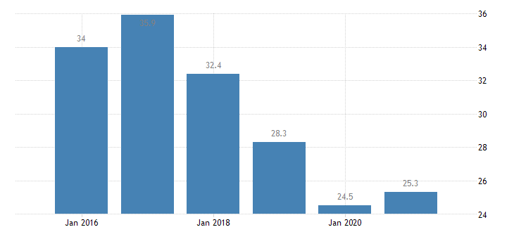 romania severe material deprivation rate eurostat data