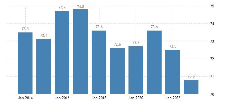 romania share of trade with the eu share of imports from eu eurostat data