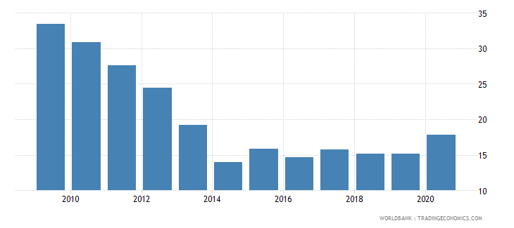 romania short term debt percent of exports of goods services and income wb data