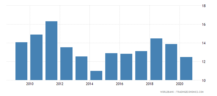 romania short term debt percent of total external debt wb data