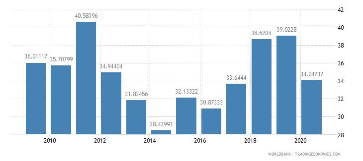 romania short term debt percent of total reserves wb data