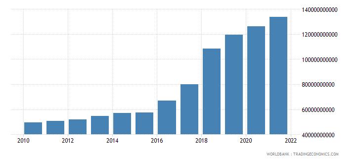 romania social contributions current lcu wb data