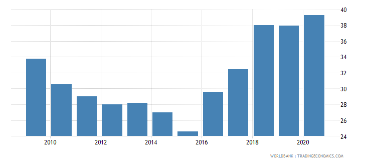romania social contributions percent of revenue wb data