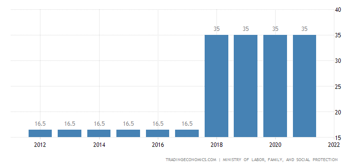 Romania Social Security Rate For Employees