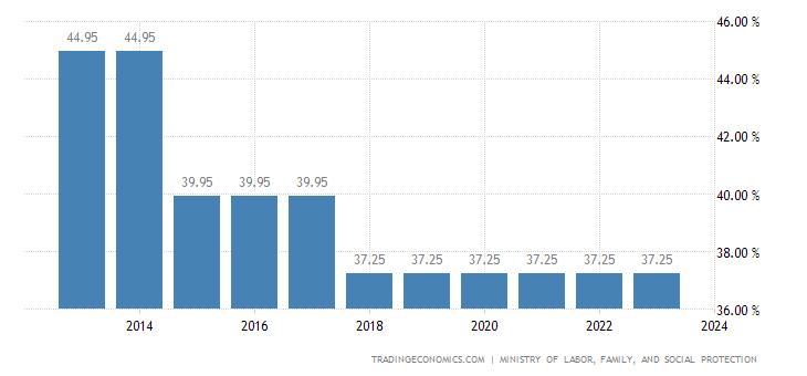 Romania Social Security Rate
