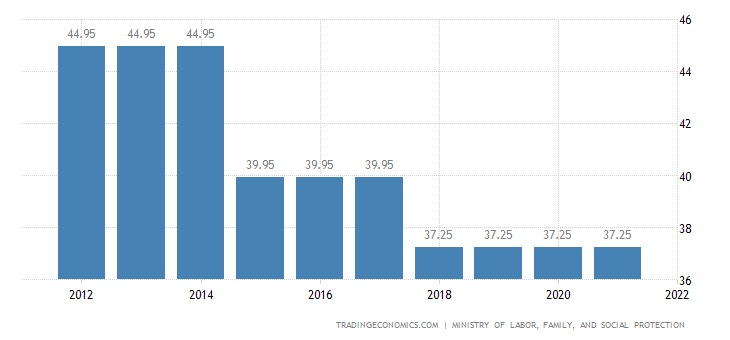 Romania Social Security Rate