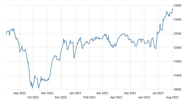 Romania Stock Market (BET)