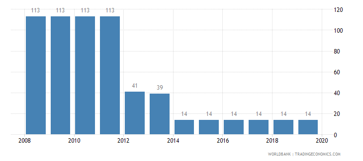 romania tax payments number wb data