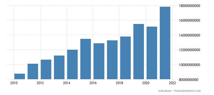 romania tax revenue current lcu wb data