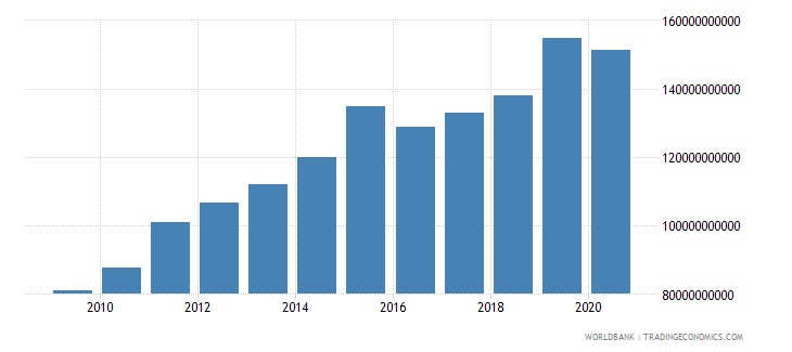 romania tax revenue current lcu wb data
