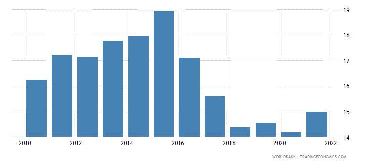 romania tax revenue percent of gdp wb data