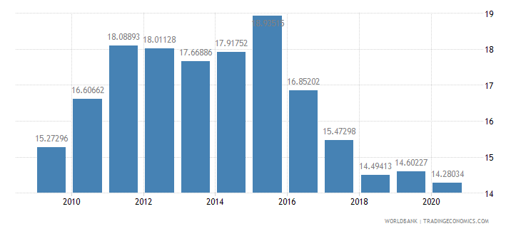 romania tax revenue percent of gdp wb data