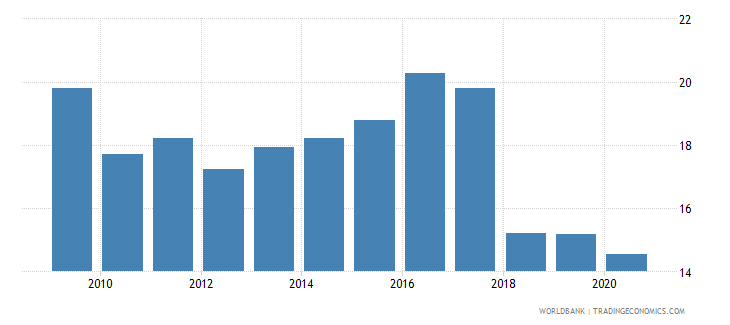 romania taxes on income profits and capital gains percent of revenue wb data