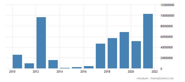 romania taxes on international trade current lcu wb data