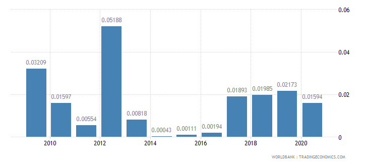 romania taxes on international trade percent of revenue wb data