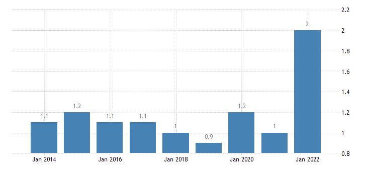 romania temporary employees eurostat data