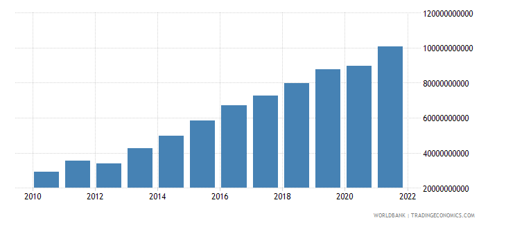 romania terms of trade adjustment constant lcu wb data