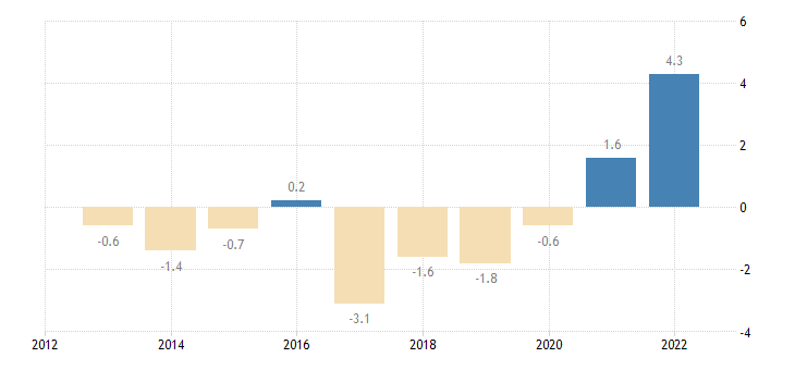 romania terms of trade exports of goods eurostat data